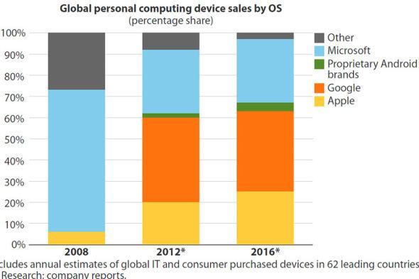 預測未來四年,微軟全球作業系統市佔率從70%降至30%?