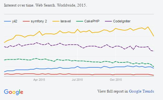 2016 最熱門的 PHP 框架 Framework (Laravel, CodeIgniter, Yii 2, CakePHP, Symfony2 ...)