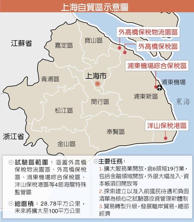 """提質增效""""試驗區""""上海自貿區""""總體方案""""五大要點"""